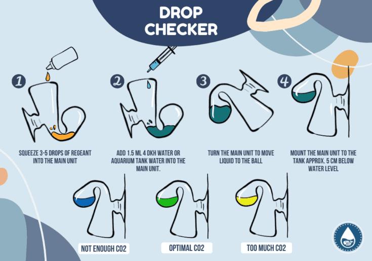 Drop Checker