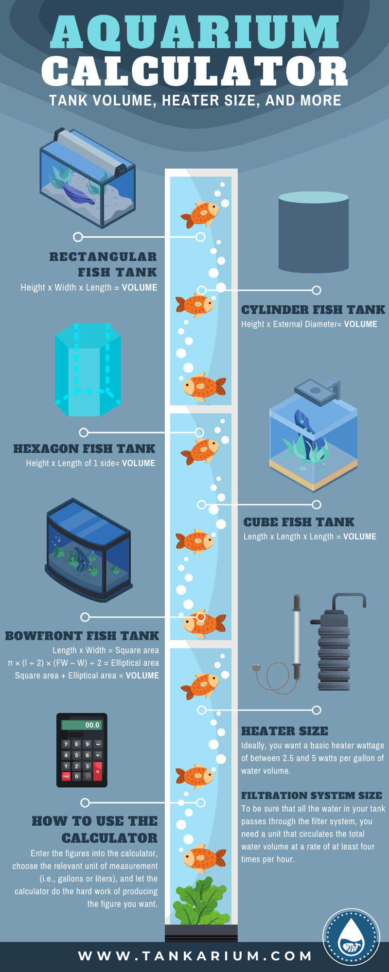 Aquarium Calculator - Tank Volume, Heater Size, And More - Infographic