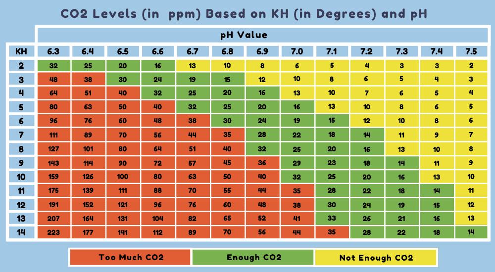 Co2-levels-chart